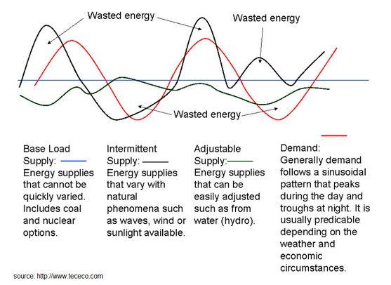 RenewablesDailyElectCurve.JPG