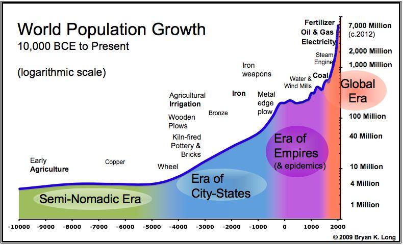 Taken From: https://coursera-forum-screenshots.s3.amazonaws.com/71/90cd409e064d864960cb153fc99198/1.3---world-population-chart.jpg