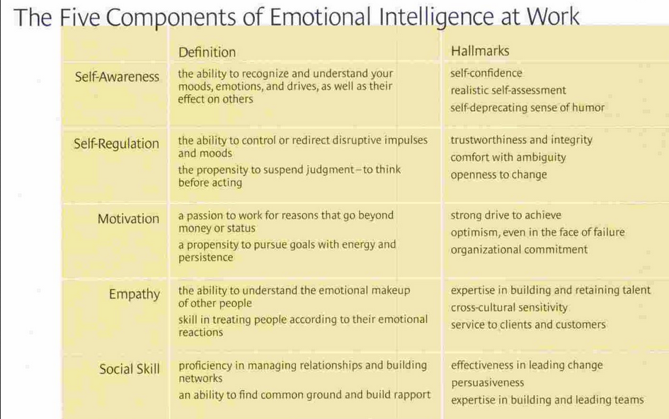 components_of_emotional_intelligence_Gol
