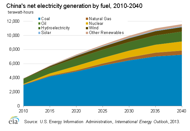 electrcity_net_generation_fuel_forecast.